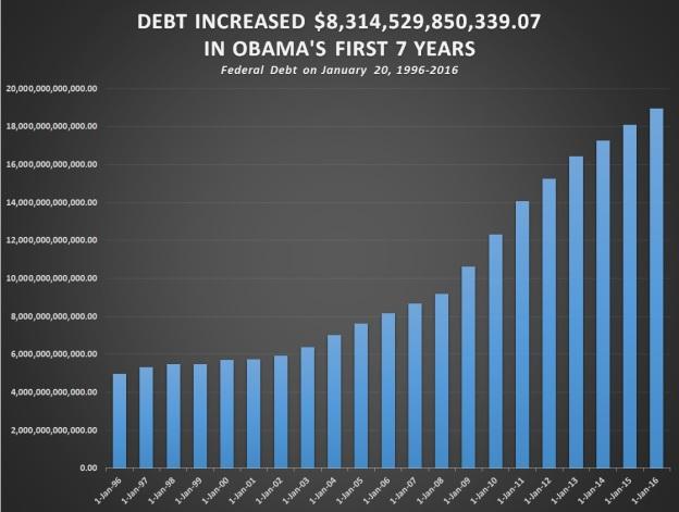 debt-obama_years-chart.jpg